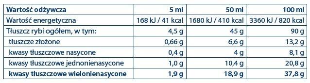 BioMarine Medical Immuno & Neuro Lipids tabela z wartościami odżywczymi
